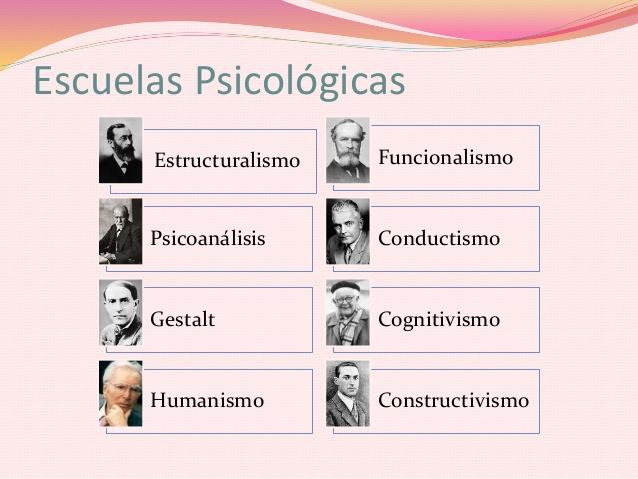 Escuelas Psicologicas.